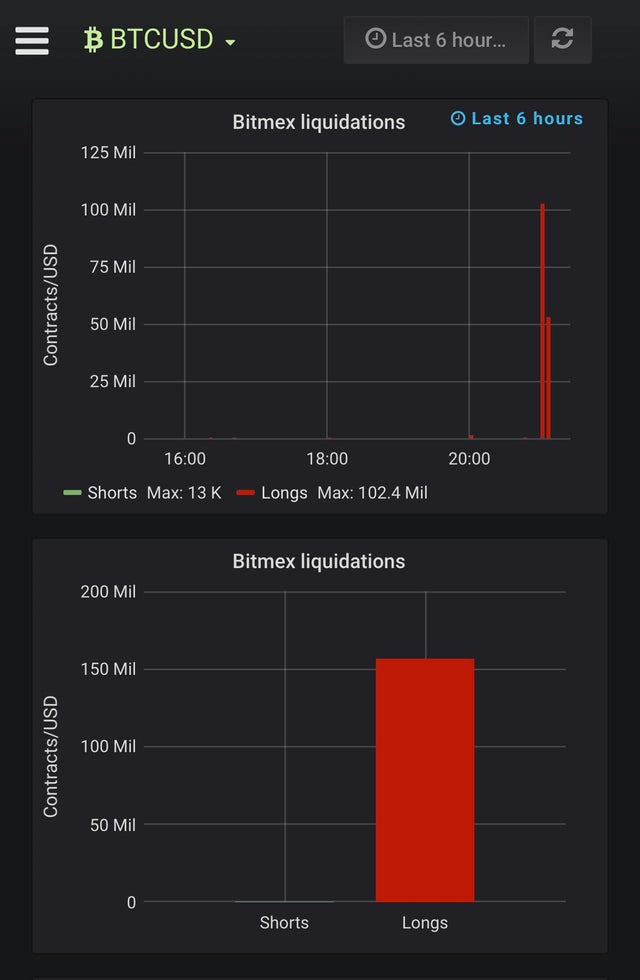 Over $150M in Longs Liquidated on Bitmex in Less Than Two